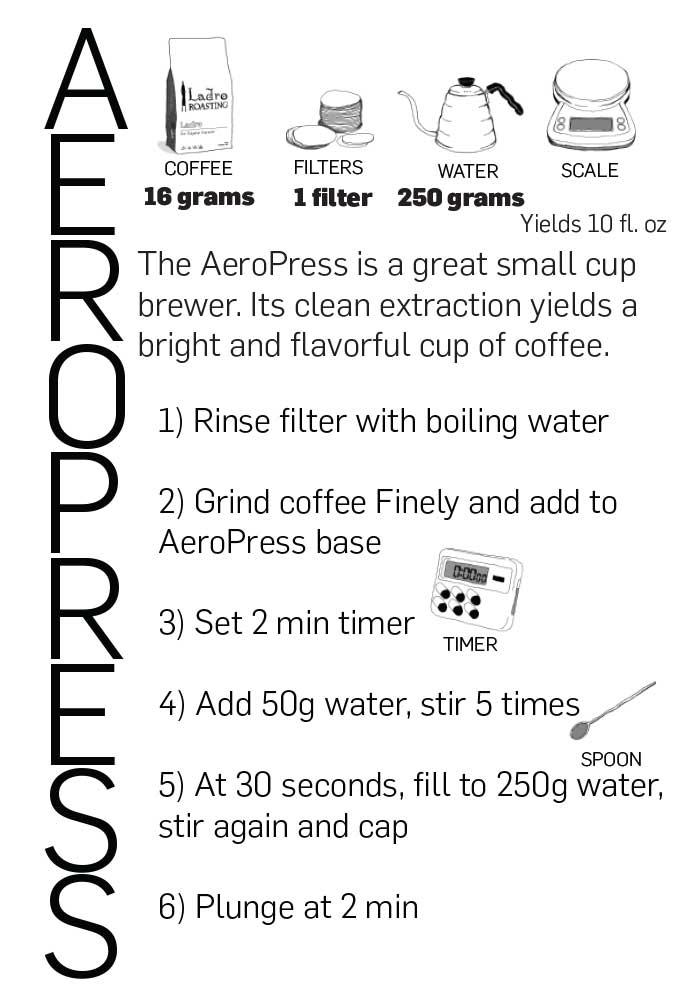 AeroPress postcard back with brewing recipe