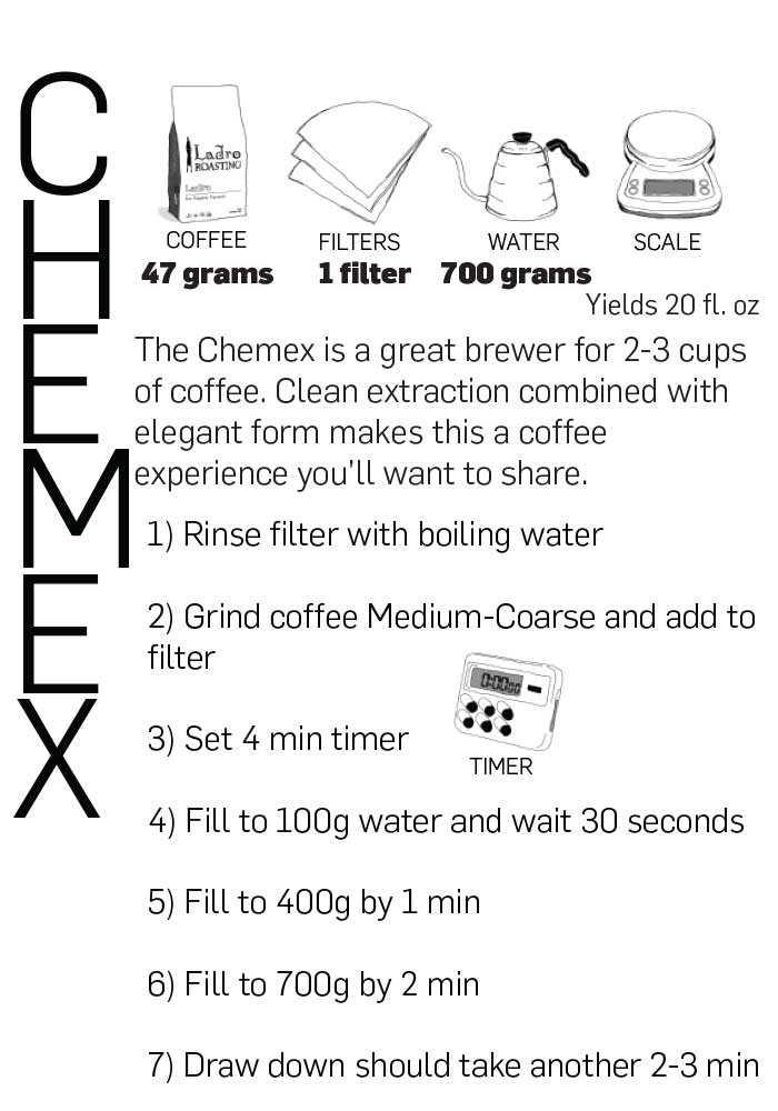 Chemex postcard back with brewing recipe